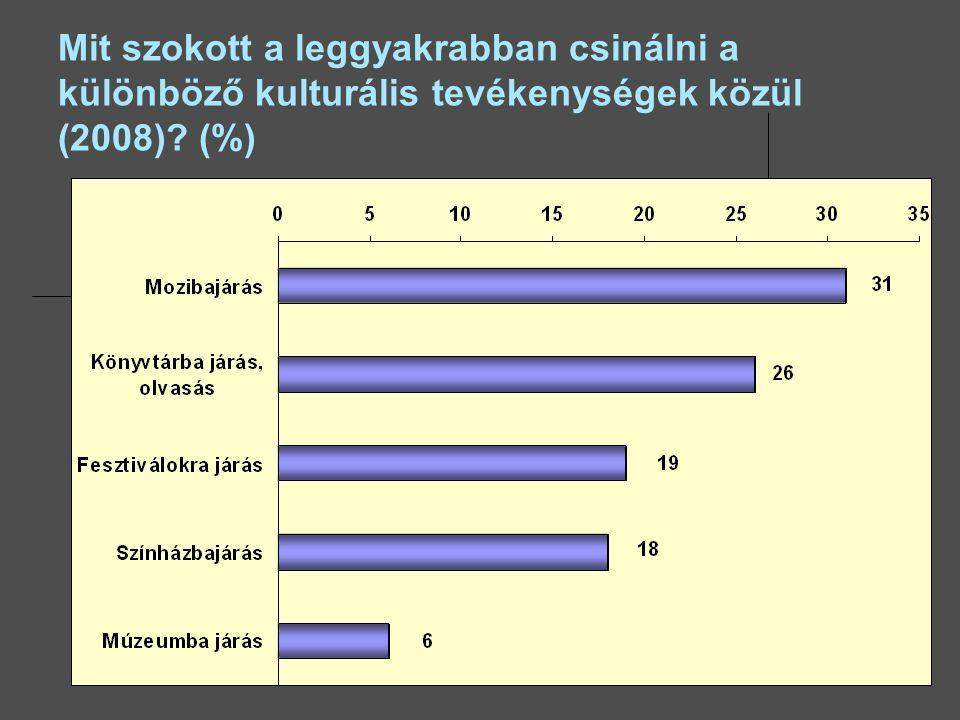 Mit szokott a leggyakrabban csinálni a különböző kulturális tevékenységek közül (2008)? (%)