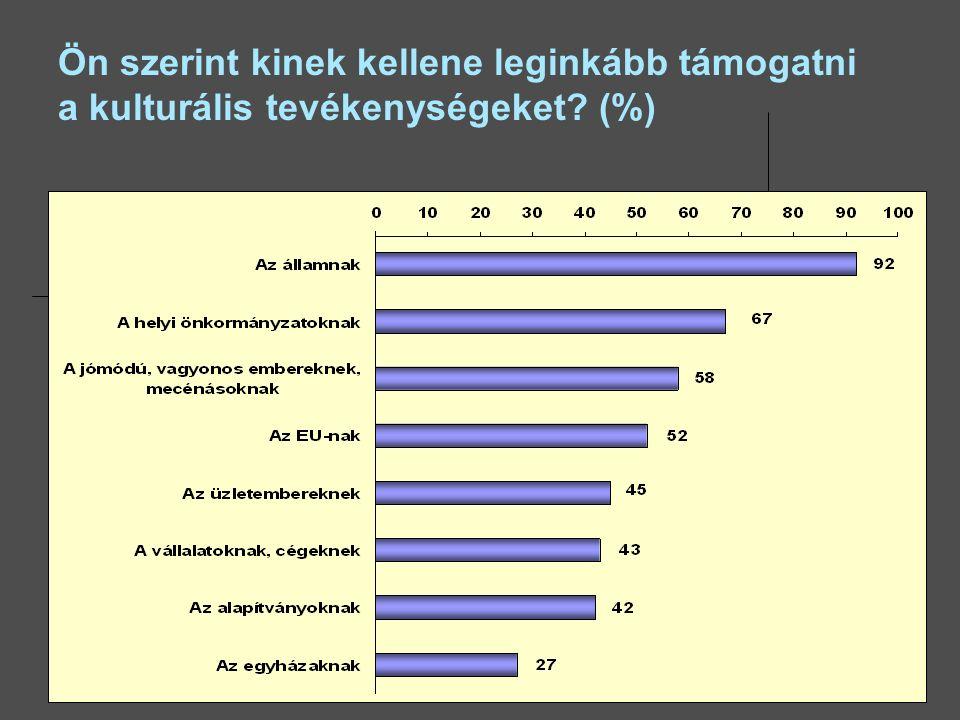 Ön szerint kinek kellene leginkább támogatni a kulturális tevékenységeket (%)