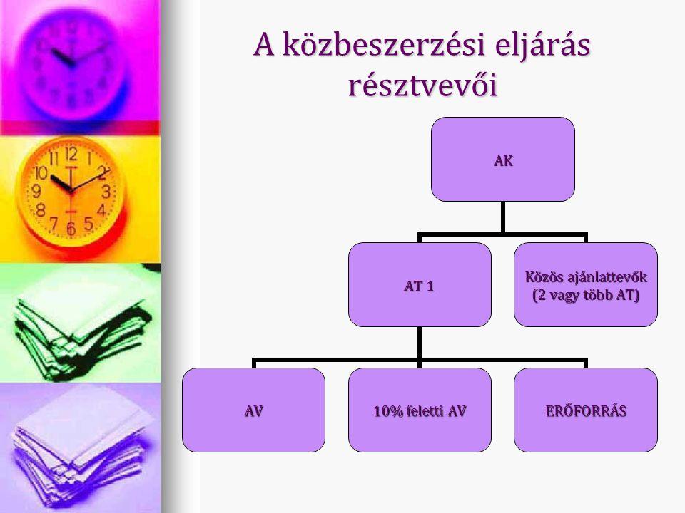 A közbeszerzési eljárás résztvevői AK AT 1 AV 10% feletti AV ERŐFORRÁS Közös ajánlattevők (2 vagy több AT)
