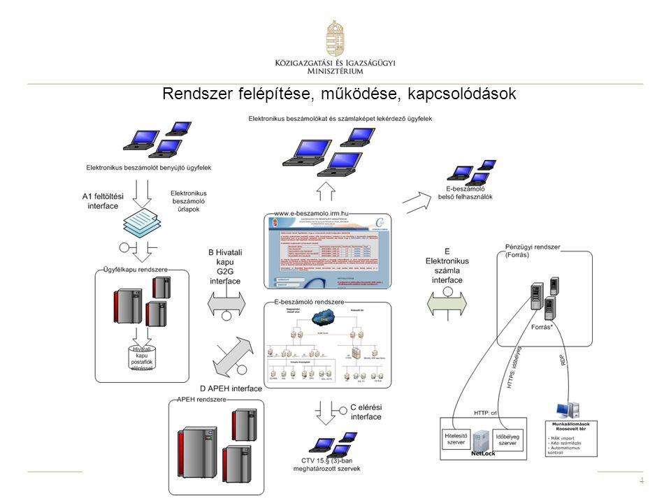 4 2011.03.03. Rendszer felépítése, működése, kapcsolódások