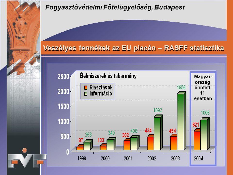 Fogyasztóvédelmi Főfelügyelőség, Budapest Veszélyes termékek az EU piacán – RASFF statisztika Magyar- ország érintett 11 esetben