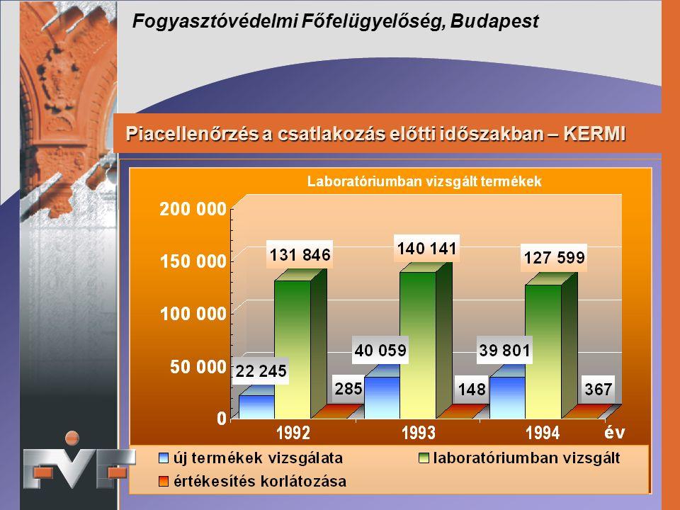 Fogyasztóvédelmi Főfelügyelőség, Budapest Piacellenőrzés a csatlakozás előtti időszakban – KERMI Piacellenőrzés a csatlakozás előtti időszakban – KERMI