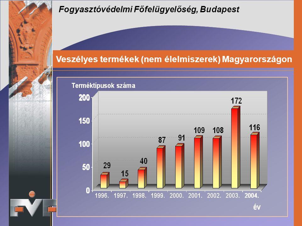 Fogyasztóvédelmi Főfelügyelőség, Budapest Veszélyes termékek (nem élelmiszerek) Magyarországon