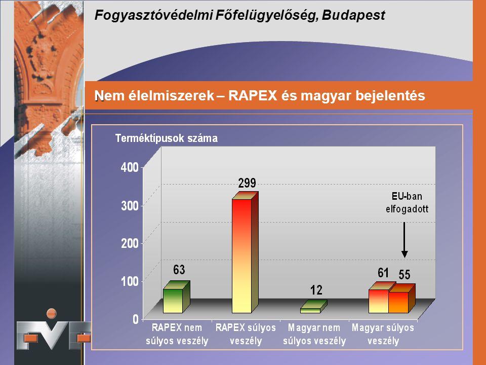 Fogyasztóvédelmi Főfelügyelőség, Budapest N Nem élelmiszerek – RAPEX és magyar bejelentés