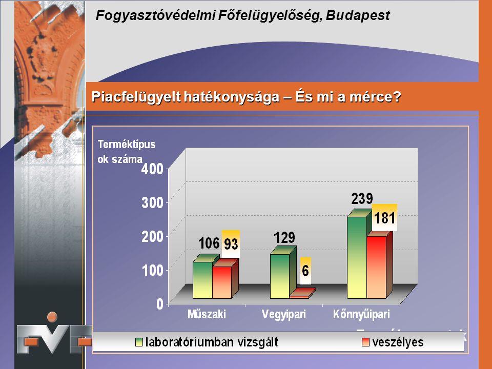 Fogyasztóvédelmi Főfelügyelőség, Budapest Piacfelügyelt hatékonysága – És mi a mérce