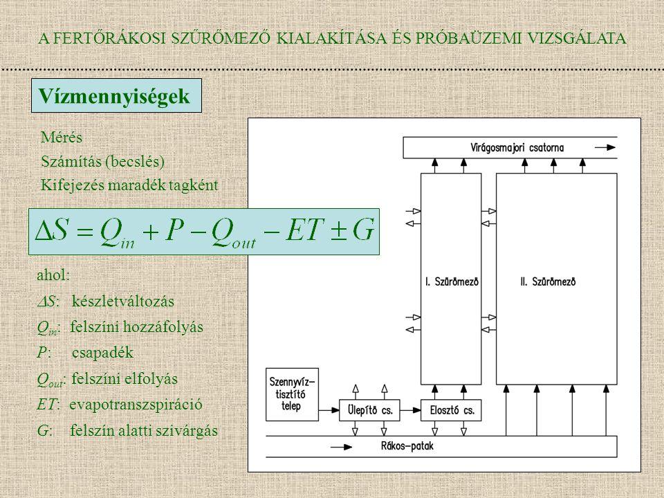 A FERTŐRÁKOSI SZŰRŐMEZŐ KIALAKÍTÁSA ÉS PRÓBAÜZEMI VIZSGÁLATA Vízmennyiségek ahol:  S: készletváltozás Q in : felszíni hozzáfolyás P: csapadék Q out : felszíni elfolyás ET: evapotranszspiráció G: felszín alatti szivárgás Mérés Számítás (becslés) Kifejezés maradék tagként