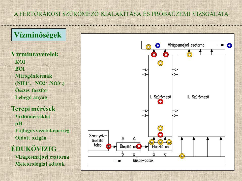 A FERTŐRÁKOSI SZŰRŐMEZŐ KIALAKÍTÁSA ÉS PRÓBAÜZEMI VIZSGÁLATA Vízminőségek Vízmintavételek KOI BOI Nitrogénformák (NH4 +, NO2 -,NO3 -,) Összes foszfor Lebegő anyag Terepi mérések Vízhőmérséklet pH Fajlagos vezetőképesség Oldott oxigén ÉDUKÖVIZIG Virágosmajori csatorna Meteorológiai adatok