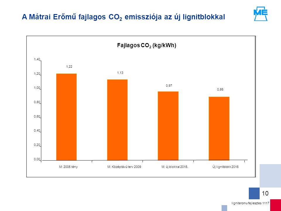 ligniteromu fejlesztes 1117 10 A Mátrai Erőmű fajlagos CO 2 emissziója az új lignitblokkal 1,22 1,13 0,97 0,86 0,00 0,20 0,40 0,60 0,80 1,00 1,20 1,40 M: 2005 tényM: Középtávú terv 2009M: új blokkal 2016.Új lignitblokk 2016 Fajlagos CO 2 (kg/kWh)