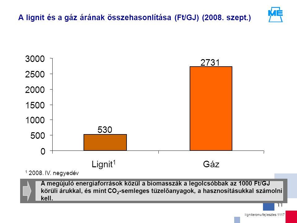 ligniteromu fejlesztes 1117 11 A lignit és a gáz árának összehasonlítása (Ft/GJ) (2008.