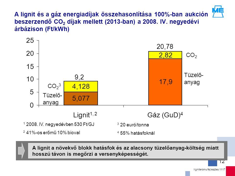ligniteromu fejlesztes 1117 12 A lignit és a gáz energiadíjak összehasonlítása 100%-ban aukción beszerzendő CO 2 díjak mellett (2013-ban) a 2008.