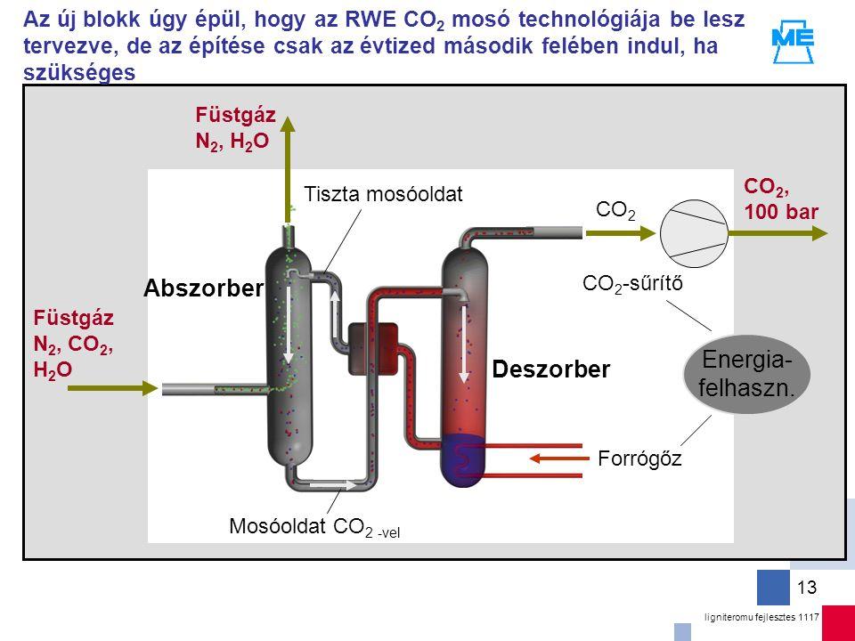 ligniteromu fejlesztes 1117 13 Az új blokk úgy épül, hogy az RWE CO 2 mosó technológiája be lesz tervezve, de az építése csak az évtized második felében indul, ha szükséges Füstgáz N 2, CO 2, H 2 O CO 2 CO 2, 100 bar CO 2 -sűrítő Mosóoldat CO 2 -vel Abszorber Deszorber Füstgáz N 2, H 2 O Forrógőz Tiszta mosóoldat Energia- felhaszn.