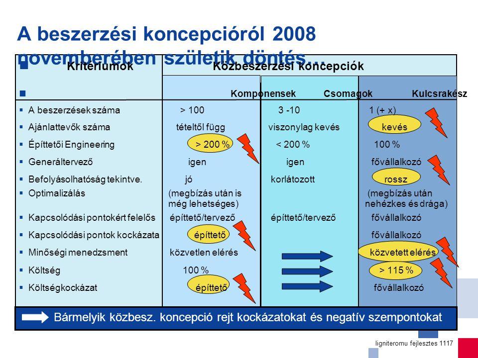 ligniteromu fejlesztes 1117 A beszerzési koncepcióról 2008 novemberében születik döntés… Kritériumok Közbeszerzési koncepciók Komponensek Csomagok Kulcsrakész  A beszerzések száma > 100 3 -10 1 (+ x)  Ajánlattevők száma tételtől függ viszonylag kevés kevés  Építtetői Engineering > 200 % < 200 % 100 %  Generáltervező igen igen fővállalkozó  Befolyásolhatóság tekintve.