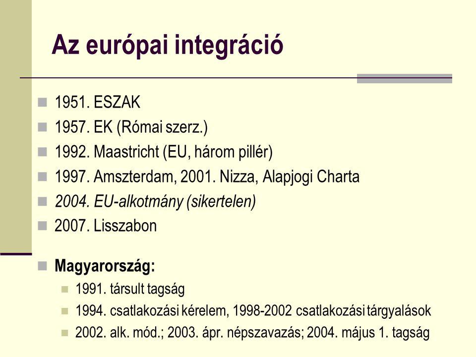 Az európai integráció 1951. ESZAK 1957. EK (Római szerz.) 1992. Maastricht (EU, három pillér) 1997. Amszterdam, 2001. Nizza, Alapjogi Charta 2004. EU-
