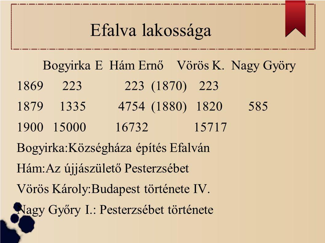 Efalva lakossága Bogyirka E Hám Ernő Vörös K.