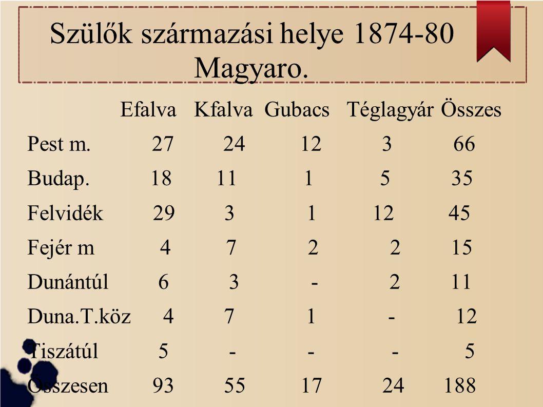 Szülők származási helye 1874-80 Magyaro. Efalva Kfalva Gubacs Téglagyár Összes Pest m.