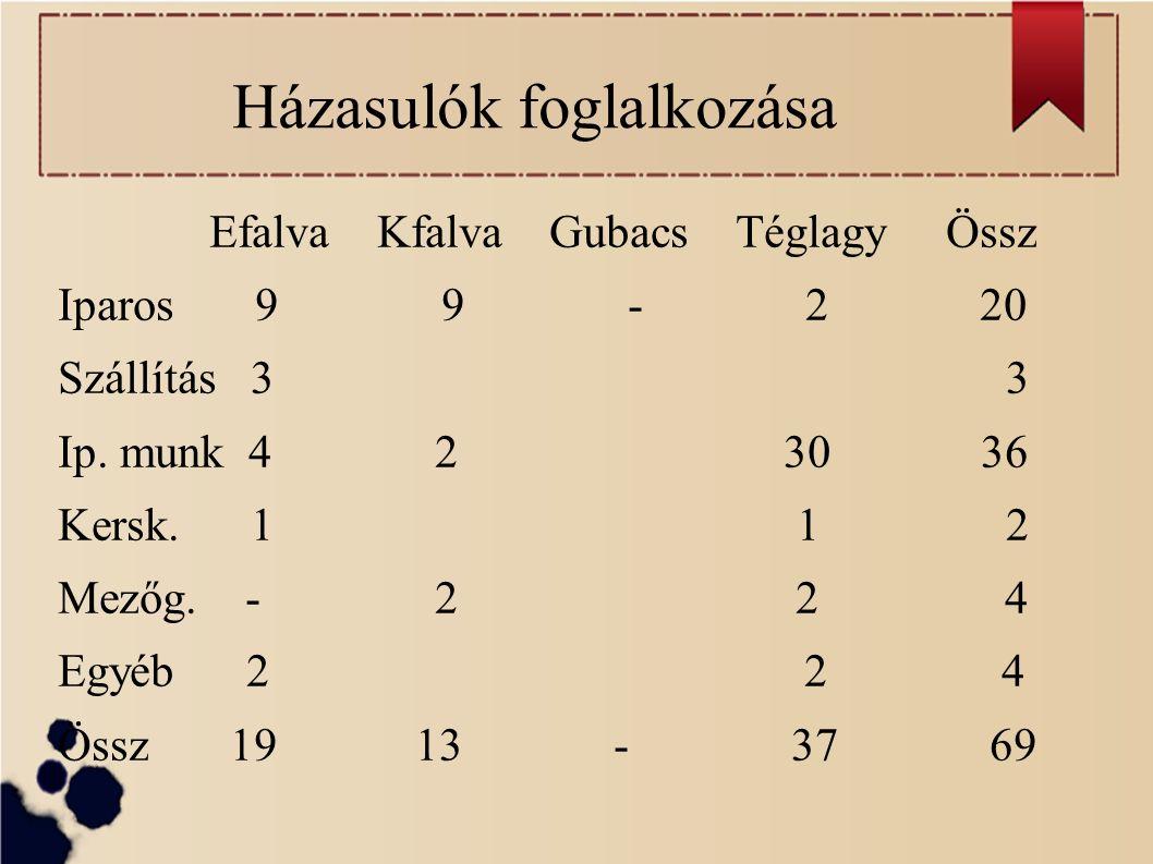 Házasulók foglalkozása Efalva Kfalva Gubacs Téglagy Össz Iparos 9 9 - 2 20 Szállítás 3 3 Ip.