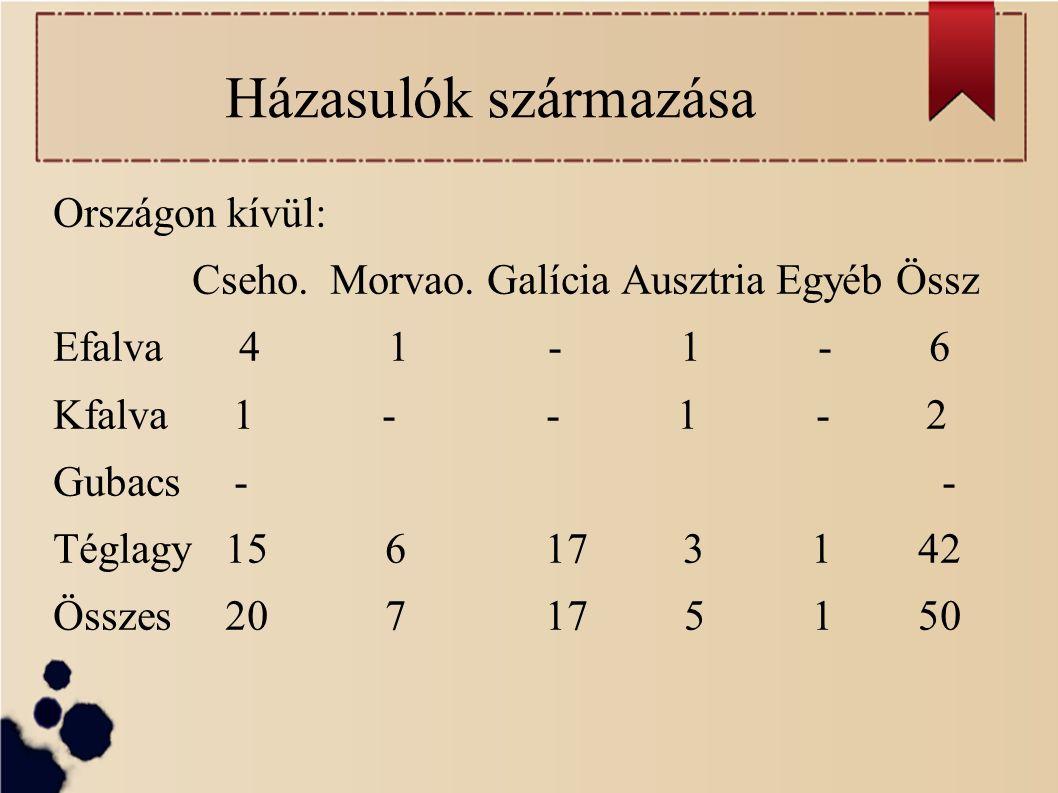 Házasulók származása Országon kívül: Cseho. Morvao.