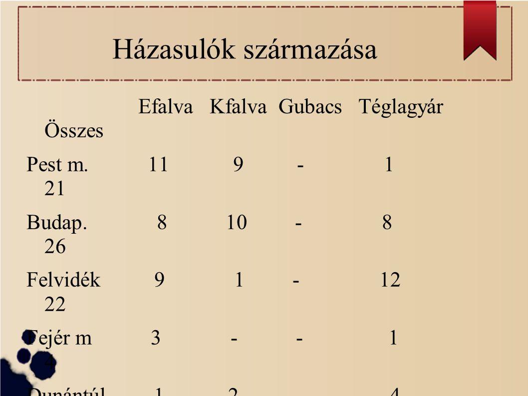 Házasulók származása Efalva Kfalva Gubacs Téglagyár Összes Pest m.