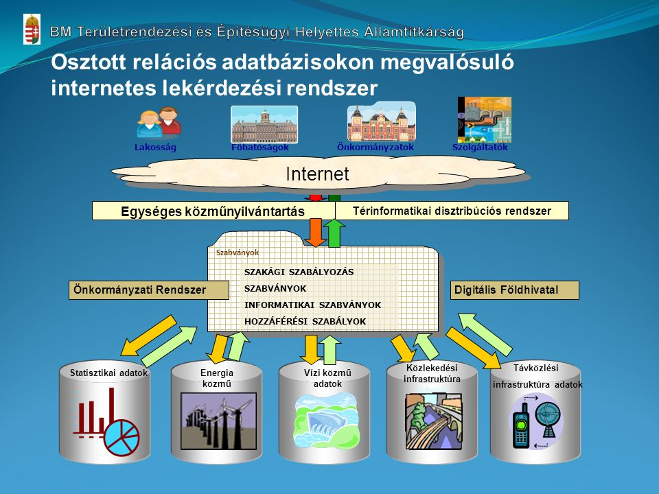 Szabványok SZAKÁGI SZABÁLYOZÁS SZABVÁNYOK INFORMATIKAI SZABVÁNYOK HOZZÁFÉRÉSI SZABÁLYOK Egységes közműnyilvántartás Térinformatikai disztribúciós rendszer Digitális FöldhivatalÖnkormányzati Rendszer Statisztikai adatokEnergia közmű Vízi közmű adatok Közlekedési infrastruktúra adatok Távközlési infrastruktúra adatok Internet Főhatóságok Lakosság Önkormányzatok Szolgáltatók Osztott relációs adatbázisokon megvalósuló internetes lekérdezési rendszer