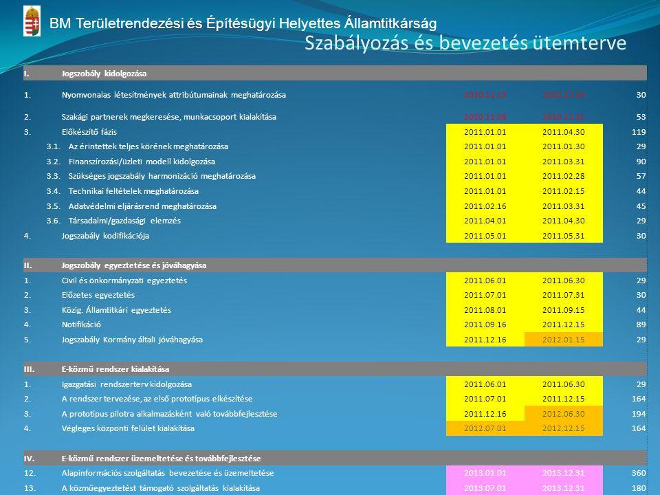 Szabályozás és bevezetés ütemterve I.Jogszobály kidolgozása 1.Nyomvonalas létesítmények attribútumainak meghatározása2010.11.152010.12.1530 2.Szakági partnerek megkeresése, munkacsoport kialakítása2010.11.082010.12.3153 3.Előkészítő fázis2011.01.012011.04.30119 3.1.Az érintettek teljes körének meghatározása2011.01.012011.01.3029 3.2.Finanszírozási/üzleti modell kidolgozása2011.01.012011.03.3190 3.3.Szükséges jogszabály harmonizáció meghatározása2011.01.012011.02.2857 3.4.Technikai feltételek meghatározása2011.01.012011.02.1544 3.5.Adatvédelmi eljárásrend meghatározása2011.02.162011.03.3145 3.6.Társadalmi/gazdasági elemzés2011.04.012011.04.3029 4.Jogszabály kodifikációja2011.05.012011.05.3130 II.Jogszobály egyeztetése és jóváhagyása 1.Civil és önkormányzati egyeztetés2011.06.012011.06.3029 2.Előzetes egyeztetés2011.07.012011.07.3130 3.Közig.