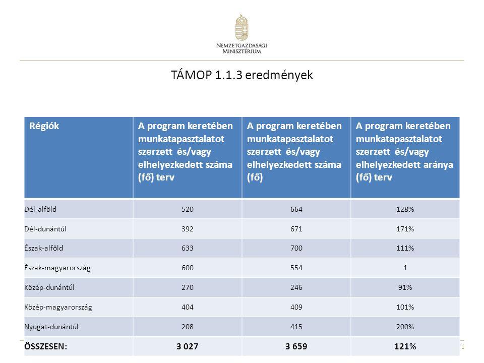 11 TÁMOP 1.1.3 eredmények RégiókA program keretében munkatapasztalatot szerzett és/vagy elhelyezkedett száma (fő) terv A program keretében munkatapasztalatot szerzett és/vagy elhelyezkedett száma (fő) A program keretében munkatapasztalatot szerzett és/vagy elhelyezkedett aránya (fő) terv Dél-alföld520664128% Dél-dunántúl392671171% Észak-alföld633700111% Észak-magyarország6005541 Közép-dunántúl27024691% Közép-magyarország404409101% Nyugat-dunántúl208415200% ÖSSZESEN:3 0273 659121%