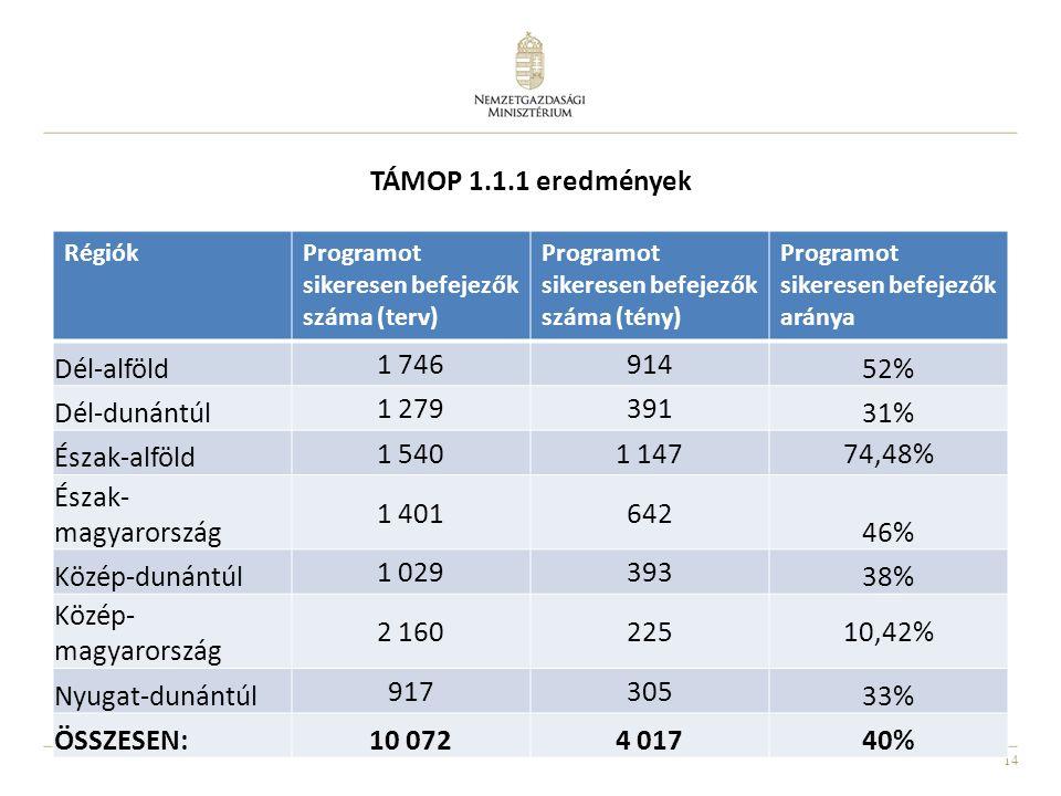 14 TÁMOP 1.1.1 eredmények RégiókProgramot sikeresen befejezők száma (terv) Programot sikeresen befejezők száma (tény) Programot sikeresen befejezők aránya Dél-alföld 1 746914 52% Dél-dunántúl 1 279391 31% Észak-alföld 1 5401 14774,48% Észak- magyarország 1 401642 46% Közép-dunántúl 1 029393 38% Közép- magyarország 2 16022510,42% Nyugat-dunántúl 917305 33% ÖSSZESEN:10 0724 01740%