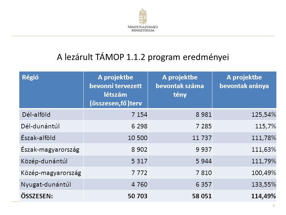 4 A lezárult TÁMOP 1.1.2 program eredményei RégióA projektbe bevonni tervezett létszám (összesen,fő )terv A projektbe bevontak száma tény A projektbe bevontak aránya Dél-alföld 7 1548 981125,54% Dél-dunántúl6 2987 285115,7% Észak-alföld10 50011 737111,78% Észak-magyarország8 9029 937111,63% Közép-dunántúl5 3175 944111,79% Közép-magyarország7 7727 810100,49% Nyugat-dunántúl4 7606 357133,55% ÖSSZESEN:50 70358 051114,49%