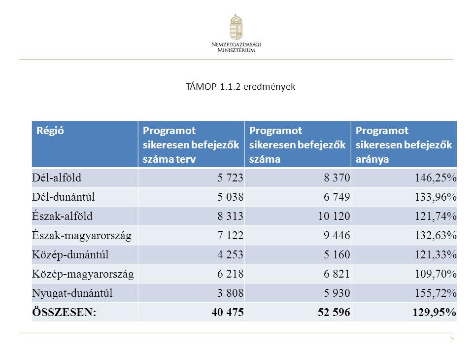 6 TÁMOP 1.1.2 eredmények Bérjellegű támogatások A projektbe bevontak közül bérjellegű támogatásban részesülők száma Bértámogatás1 354 Munkatapasztalat -szerzés céljából bérköltség támogatás 22 961 Munkagyakorlat -szerzés céljából bérköltség támogatás 2 884 Munka kipróbálás céljából bérköltség támogatás 447 Összesen:27 646