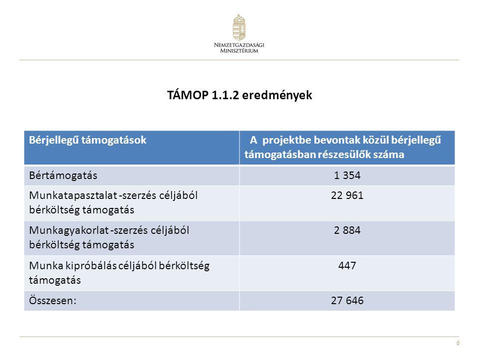 7 TÁMOP 1.1.2 eredmények RégióA program befejezése után a 180.
