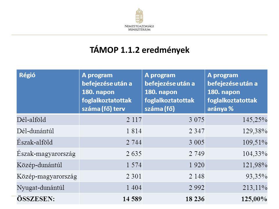 """18 Új program: TÁMOP 2.1.6 """"Újra tanulok A program célja az alacsony iskolai végzettséggel rendelkező, illetve szakképzetlen felnőttek képzésbe vonásának elősegítése és ezáltal munkaerő-piaci helyzetük javítása A program további célja az elavult szakképzettséggel rendelkező felnőttek részére új szakképzettség megszerzésének támogatása A programba a foglalkoztatási helyzettől függetlenül bevonhatók az emberek."""