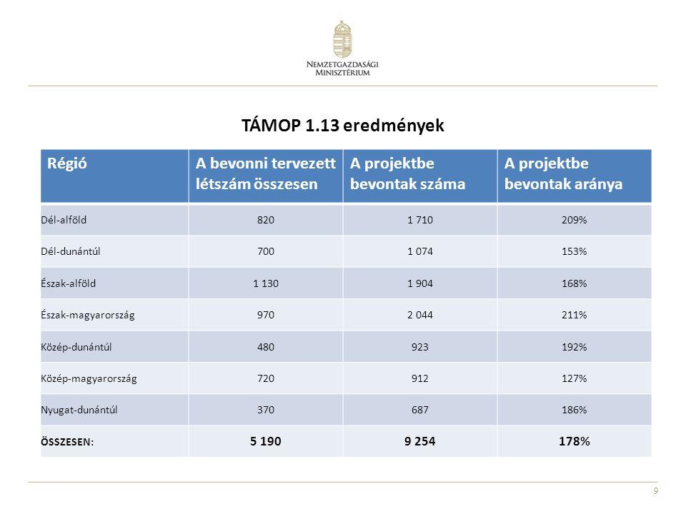 9 TÁMOP 1.13 eredmények RégióA bevonni tervezett létszám összesen A projektbe bevontak száma A projektbe bevontak aránya Dél-alföld8201 710209% Dél-dunántúl7001 074153% Észak-alföld1 1301 904168% Észak-magyarország9702 044211% Közép-dunántúl480923192% Közép-magyarország720912127% Nyugat-dunántúl370687186% ÖSSZESEN: 5 1909 254178%