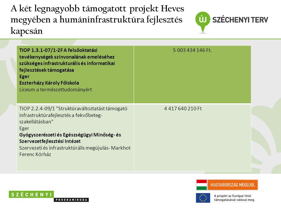 A két legnagyobb támogatott projekt Heves megyében a humáninfrastruktúra fejlesztés kapcsán TIOP 1.3.1-07/1-2F A felsőoktatási tevékenységek színvonalának emeléséhez szükséges infrastrukturális és informatikai fejlesztések támogatása Eger Eszterházy Károly Főiskola Líceum a természettudományért 5 003 434 146 Ft.