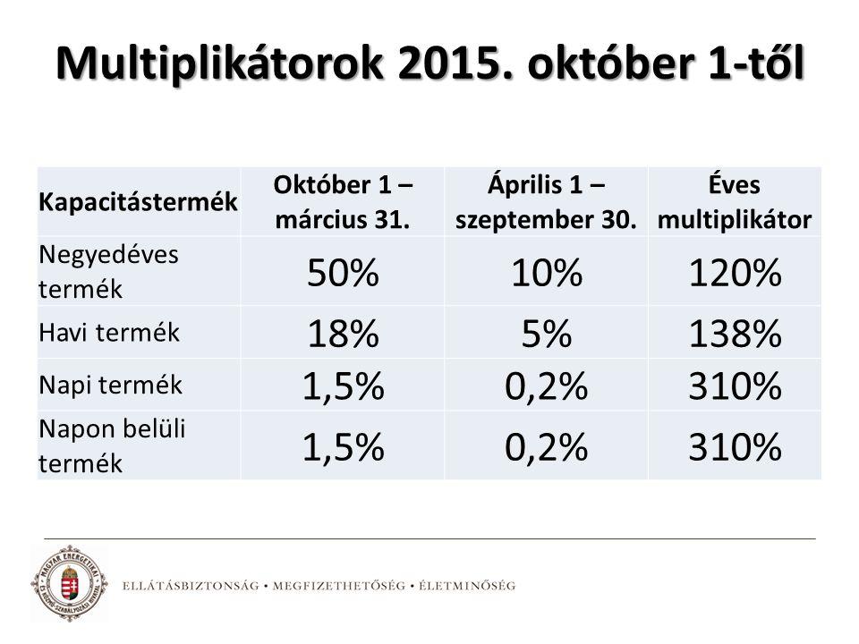 Kapacitástermék Október 1 – március 31. Április 1 – szeptember 30. Éves multiplikátor Negyedéves termék 50%10%120% Havi termék 18%5%138% Napi termék 1
