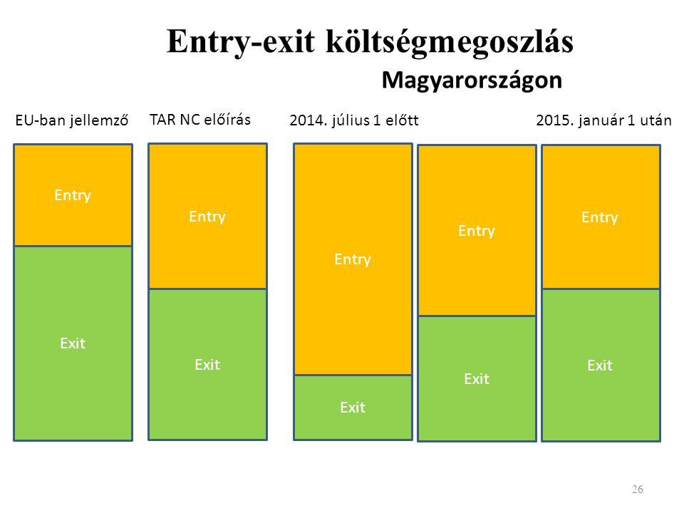 Entry-exit költségmegoszlás 26 Exit Entry Exit Entry Exit Entry EU-ban jellemző Magyarországon TAR NC előírás Exit Entry 2014. július 1 előtt 2015. ja
