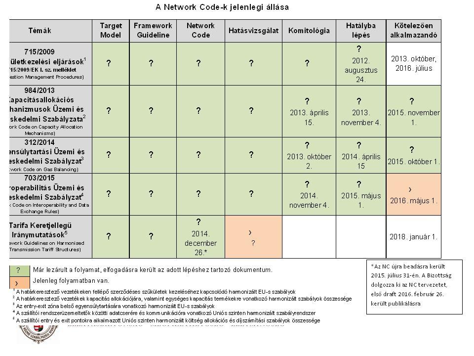 Átszámítás menete Mérés Térfogat 15 o C-on m 3 Fűtőérték 15/15 o C-on MJ/m 3 Égéshő 25/0 o C-on kWh/m 3 Számítás Térfogat 0 o C-on m 3 Energia 15/15 o C-on NCV alapú MJ Energia 25/0 o C-on GCW alapú kWh 34