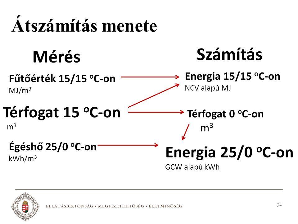 Átszámítás menete Mérés Térfogat 15 o C-on m 3 Fűtőérték 15/15 o C-on MJ/m 3 Égéshő 25/0 o C-on kWh/m 3 Számítás Térfogat 0 o C-on m 3 Energia 15/15 o