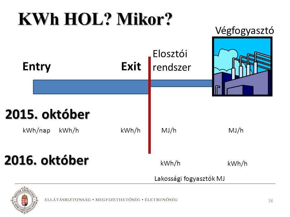 KWh HOL? Mikor? 36 EntryExit kWh/napkWh/h Elosztói rendszer Végfogyasztó kWh/h MJ/h 2015. október 2016. október Lakossági fogyasztók MJ