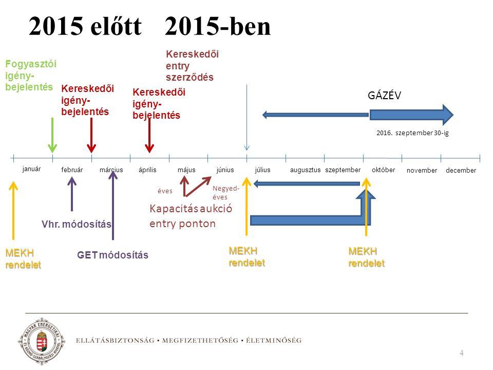 2015 előtt 4 január február márciusáprilismájusjúniusjúliusaugusztusszeptemberoktóber novemberdecember Fogyasztói igény- bejelentés Kereskedői igény-