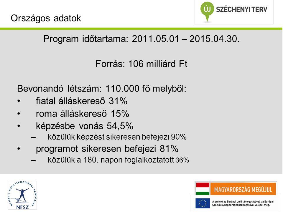 Program időtartama: 2011.05.01 – 2015.04.30. Forrás: 106 milliárd Ft Bevonandó létszám: 110.000 fő melyből: fiatal álláskereső 31% roma álláskereső 15