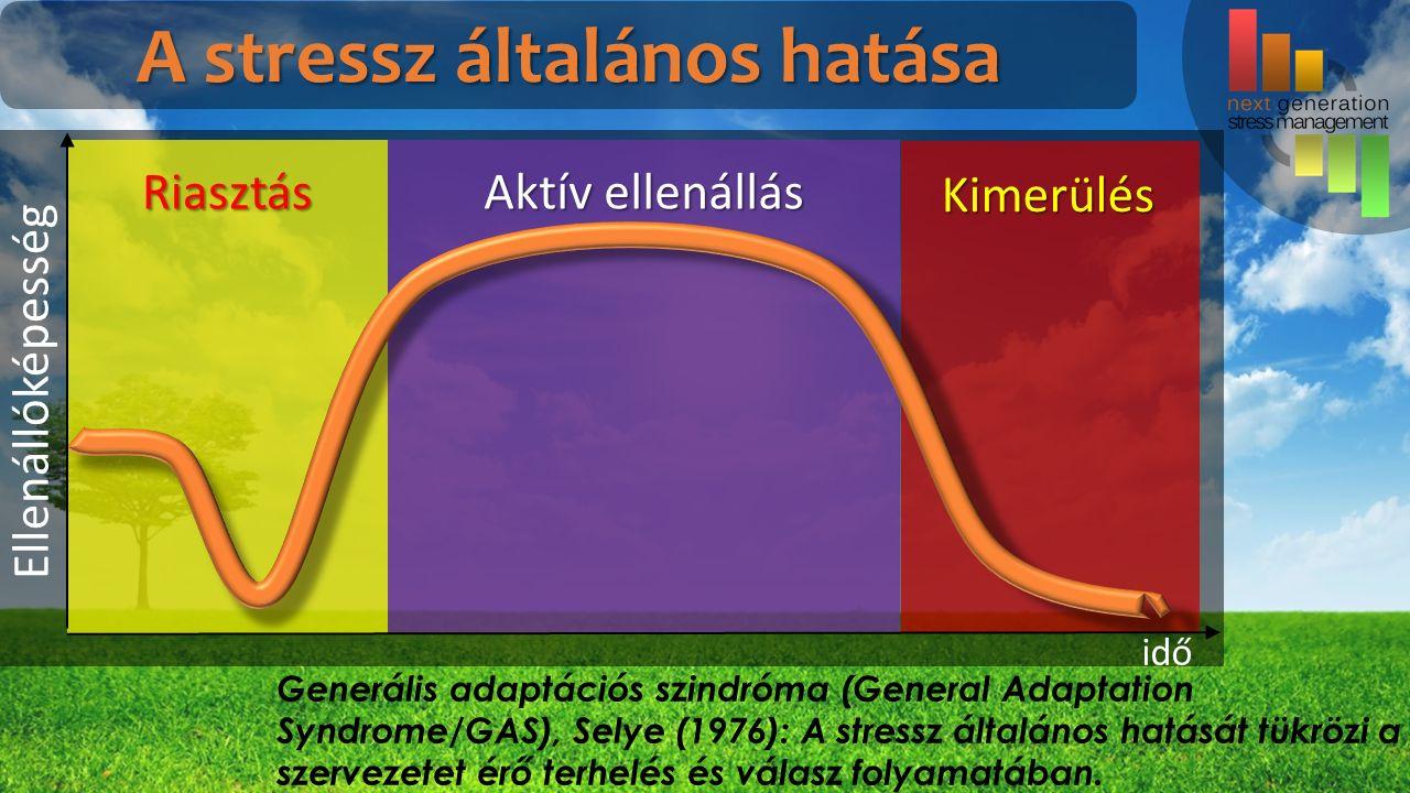 Ellenállóképesség idő Generális adaptációs szindróma (General Adaptation Syndrome/GAS), Selye (1976): A stressz általános hatását tükrözi a szervezetet érő terhelés és válasz folyamatában.
