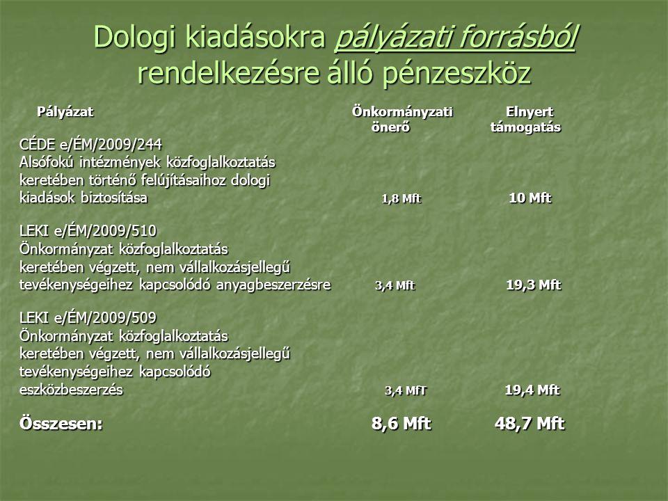 Dologi kiadásokra pályázati forrásból rendelkezésre álló pénzeszköz Pályázat Önkormányzati Elnyert Pályázat Önkormányzati Elnyert önerő támogatás önerő támogatás CÉDE e/ÉM/2009/244 Alsófokú intézmények közfoglalkoztatás keretében történő felújításaihoz dologi kiadások biztosítása 1,8 Mft 10 Mft LEKI e/ÉM/2009/510 Önkormányzat közfoglalkoztatás keretében végzett, nem vállalkozásjellegű tevékenységeihez kapcsolódó anyagbeszerzésre 3,4 Mft 19,3 Mft LEKI e/ÉM/2009/509 Önkormányzat közfoglalkoztatás keretében végzett, nem vállalkozásjellegű tevékenységeihez kapcsolódó eszközbeszerzés 3,4 MfT 19,4 Mft Összesen: 8,6 Mft 48,7 Mft