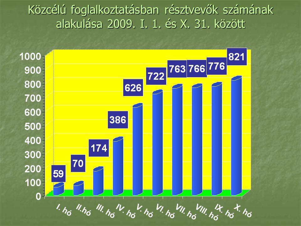 Közcélú foglalkoztatásban résztvevők számának alakulása 2009. I. 1. és X. 31. között