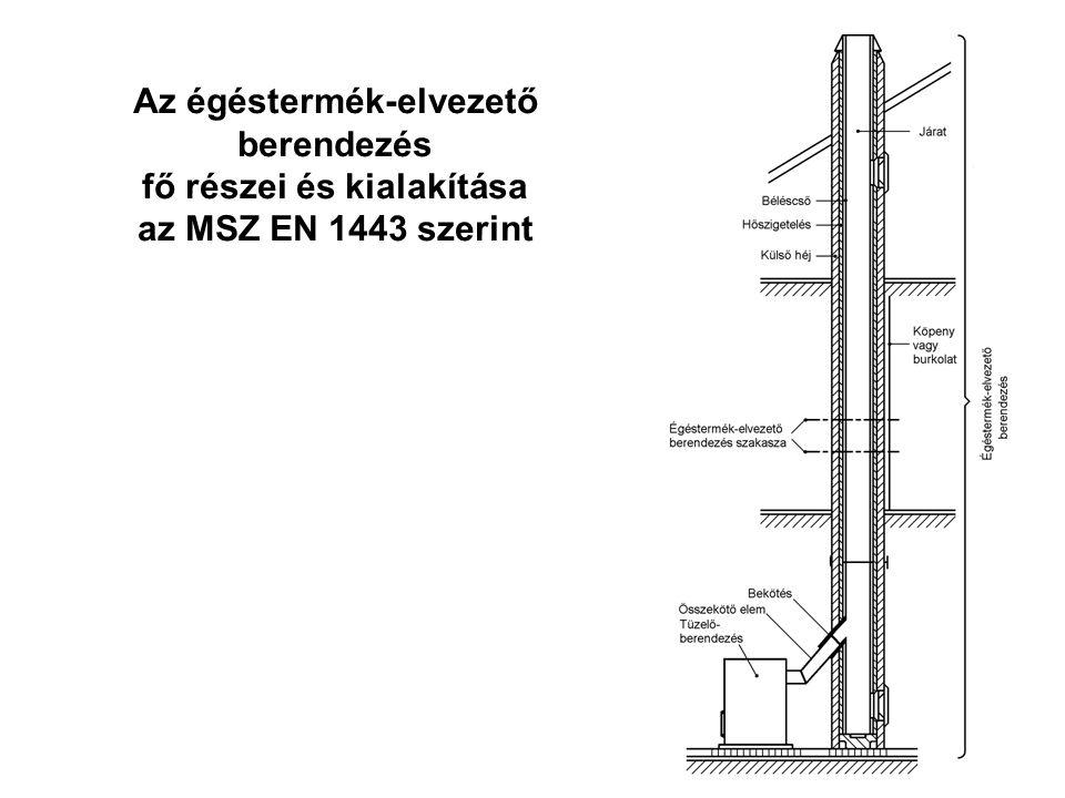 10 Gravitációs, nyitott berendezések - szerkezeti kialakítás Épített kémény (MSZ-04-82-2:1985) Szerelt kémény