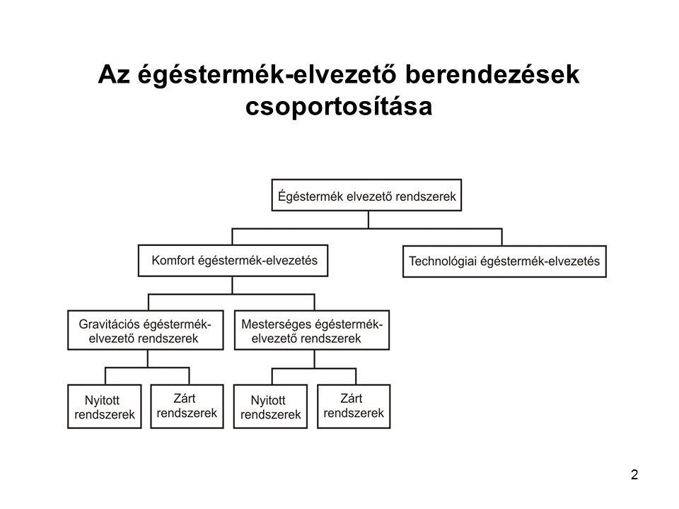 1 Gázkészülékek égéstermék- elvezetése 1.