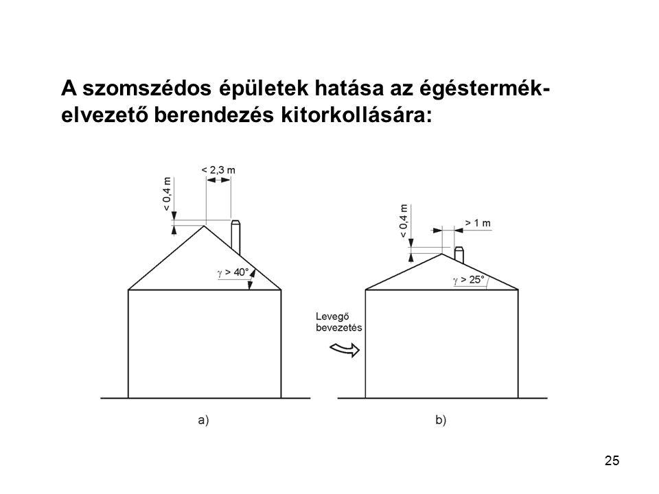 """24 A szomszédos épületek hatása az égéstermék- elvezető berendezés kitorkollására: """"Az égéstermék-elvezető berendezés kitorkollását akkor kell a szélnyomás szempontjából kedvezőtlen kialakításúnak tekinteni, ha a tetőgerinc feletti kiemelkedése 0,4 m-nél kevesebb  1 , és ha az égéstermék-elvezető berendezés kitorkollásától a tető síkjával való metszéspontig haladó képzeletbeli vízszintes vonal hosszúsága 2,3 m-nél kevesebb  2 , és a kitorkollás a következőképpen helyezkedik el: - a tető lejtése 40° –nál nagyobb  3.1."""