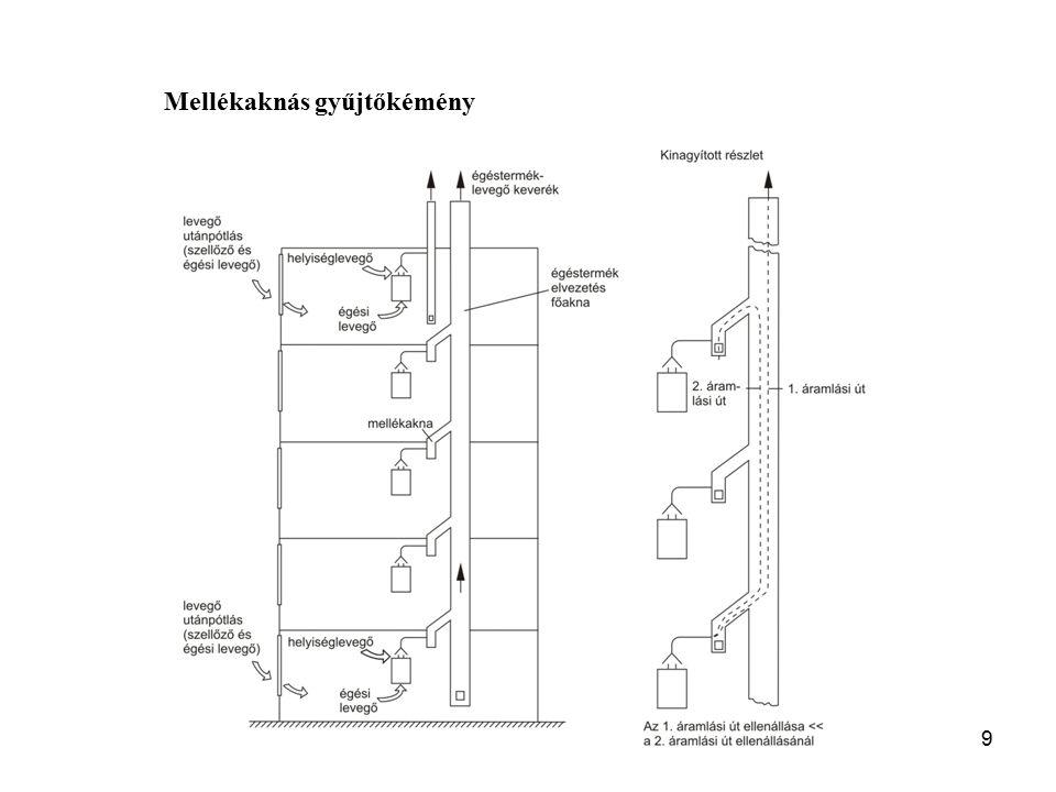 8 Gravitációs, nyitott égéstermék-elvezető berendezések Egyedi kémény (MSZ-04-82-2:1985)Egycsatornás gyűjtőkémény
