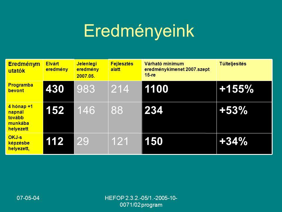 07-05-04HEFOP 2.3.2.-05/1.-2005-10- 0071/02 program Eredményeink 150 234 1100 Várható minimum eredménykimenet 2007.szept 15-re +34% +53% +155% Túlteljesítés 12129112 OKJ-s képzésbe helyezett, 88146152 4 hónap +1 napnál tovább munkába helyezett 214983430 Programba bevont Fejlesztés alatt Jelenlegi eredmény 2007.05.