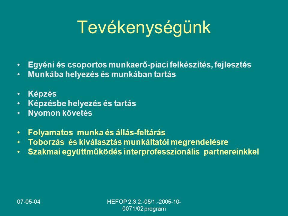 07-05-04HEFOP 2.3.2.-05/1.-2005-10- 0071/02 program Tevékenységünk Egyéni és csoportos munkaerő-piaci felkészítés, fejlesztés Munkába helyezés és munkában tartás Képzés Képzésbe helyezés és tartás Nyomon követés Folyamatos munka és állás-feltárás Toborzás és kiválasztás munkáltatói megrendelésre Szakmai együttműködés interprofesszionális partnereinkkel