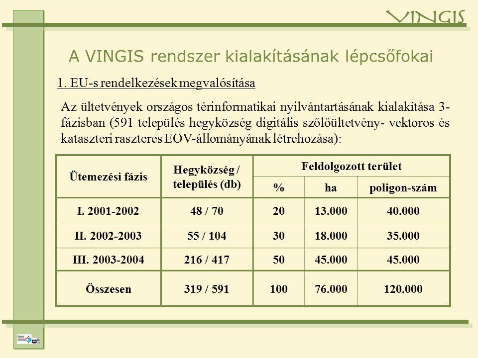 A VINGIS rendszer kialakításának lépcsőfokai 1.
