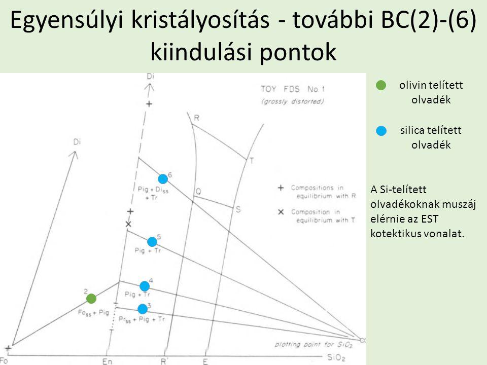 Egyensúlyi kristályosítás - további BC(2)-(6) kiindulási pontok olivin telített olvadék silica telített olvadék A Si-telített olvadékoknak muszáj elér